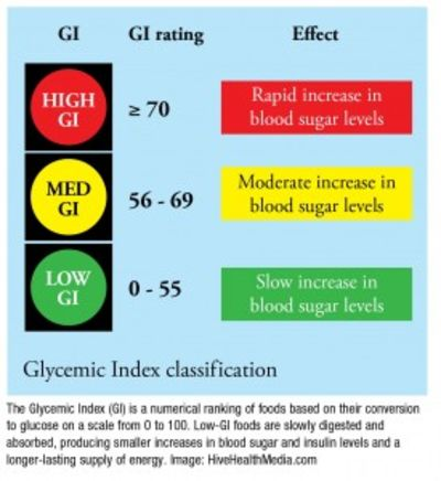 New study on Glycemic Index (GI) generates debate